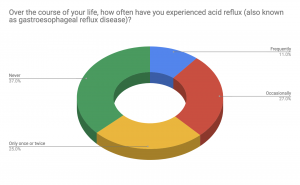 Pie chart showing percentage of British Columbians who have experienced acid reflux